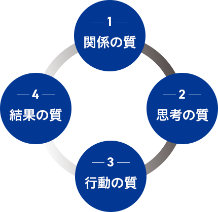 分類を把握し関係性の質を上げることが結果につながる。