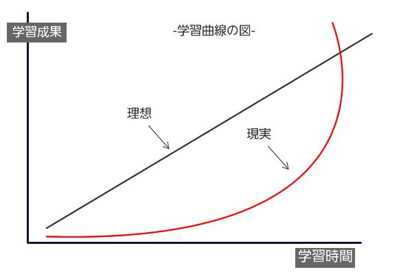 変化の曲線は実際はゆっくりです。